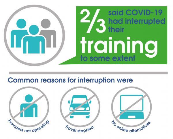 COVID-19 (Coronavirus) Training Survey - Two-thirds said training was interrupted