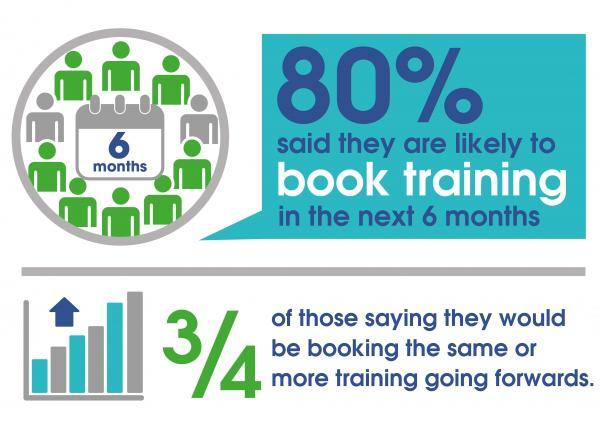 COVID-19 (Coronavirus) Training Survey - 80% to Book Training in the Next 6 Months
