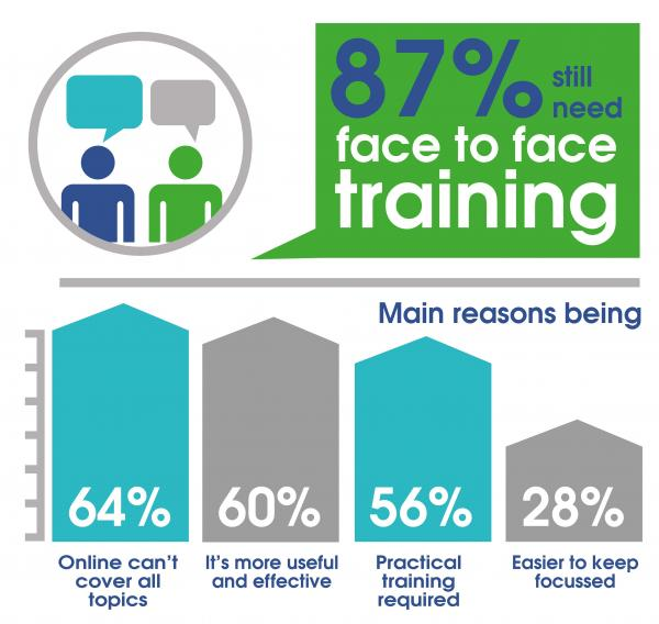 COVID-19 (Coronavirus) Training Survey - 87% still need face to face training